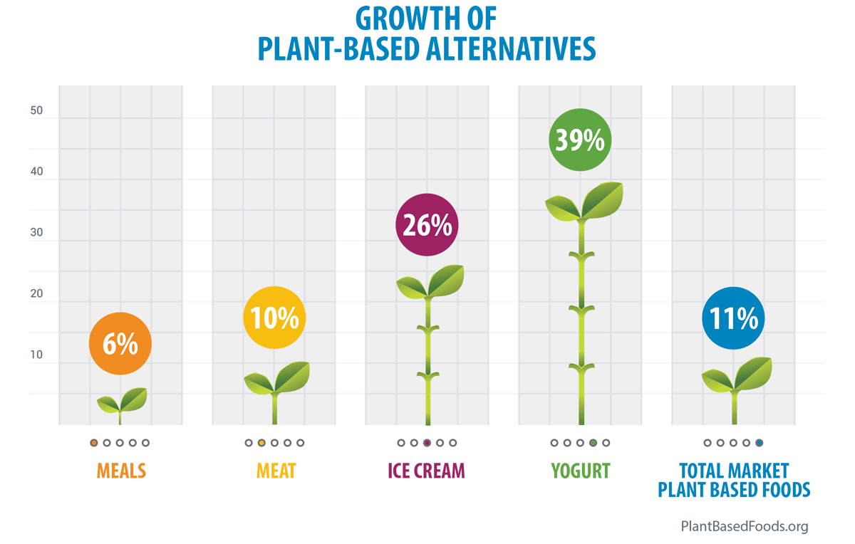 Growth of Plant-Based Alternatives